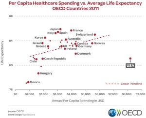 HC spend vs life expectancy